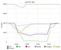 CPUs bulk reindex.png