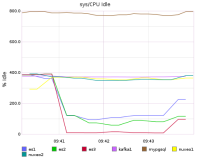 CPUs workmanager reindex.png
